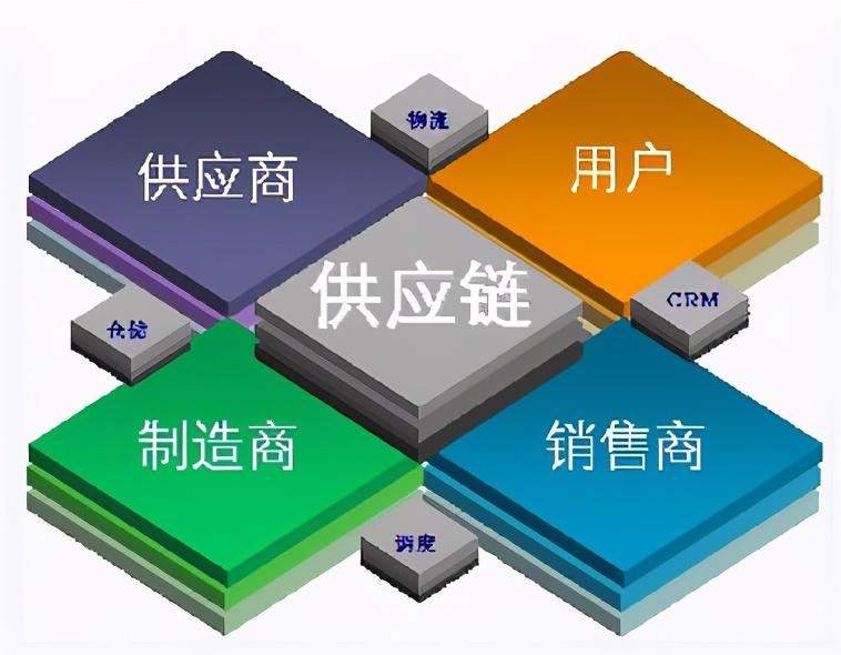 供应链安全管理体系介绍